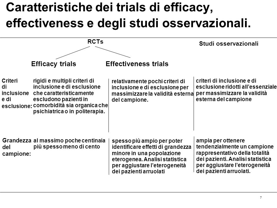7 Caratteristiche dei trials di efficacy, effectiveness e degli studi osservazionali. Efficacy trialsEffectiveness trials Studi osservazionali Criteri