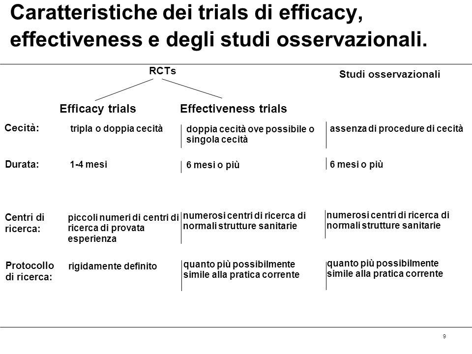 9 Caratteristiche dei trials di efficacy, effectiveness e degli studi osservazionali. Efficacy trialsEffectiveness trials Studi osservazionali Cecità: