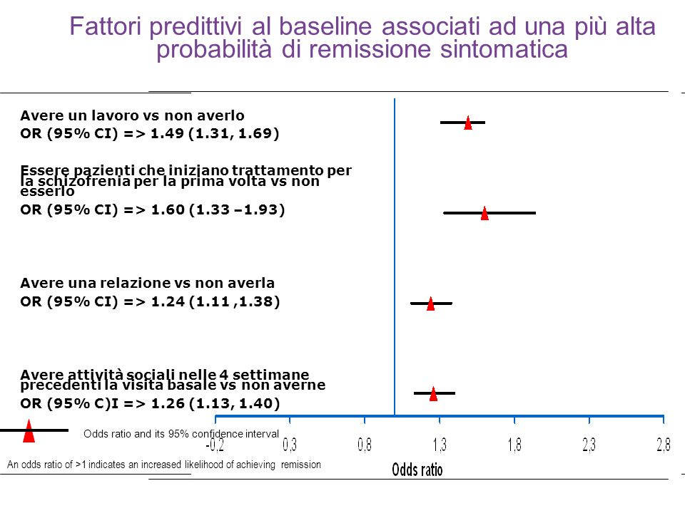 36 An odds ratio of >1 indicates an increased likelihood of achieving remission Avere un lavoro vs non averlo OR (95% CI) => 1.49 (1.31, 1.69) Essere