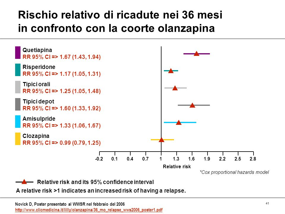 41 -0.211.62.22.82.51.91.30.70.10.4 Rischio relativo di ricadute nei 36 mesi in confronto con la coorte olanzapina Novick D, Poster presentato al WWSR nel febbraio del 2006 http://www.clicmedicina.it/lilly/olanzapina/36_mo_relapse_wws2006_poster1.pdf http://www.clicmedicina.it/lilly/olanzapina/36_mo_relapse_wws2006_poster1.pdf Quetiapina RR 95% CI => 1.67 (1.43, 1.94) Relative risk and its 95% confidence interval *Cox proportional hazards model Relative risk Risperidone RR 95% CI => 1.17 (1.05, 1.31) Tipici orali RR 95% CI => 1.25 (1.05, 1.48) Tipici depot RR 95% CI => 1.60 (1.33, 1.92) Amisulpride RR 95% CI => 1.33 (1.06, 1.67) Clozapina RR 95% CI => 0.99 (0.79, 1.25) A relative risk >1 indicates an increased risk of having a relapse.