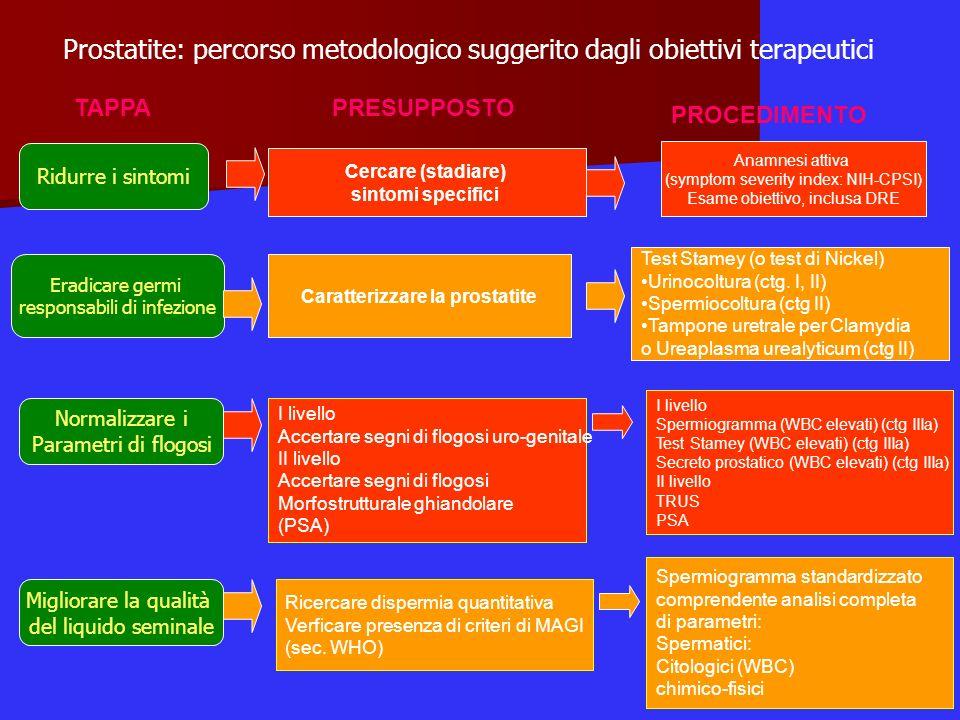 PRESUPPOSTO PROCEDIMENTO TAPPA Prostatite: percorso metodologico suggerito dagli obiettivi terapeutici Eradicare germi responsabili di infezione Ridur