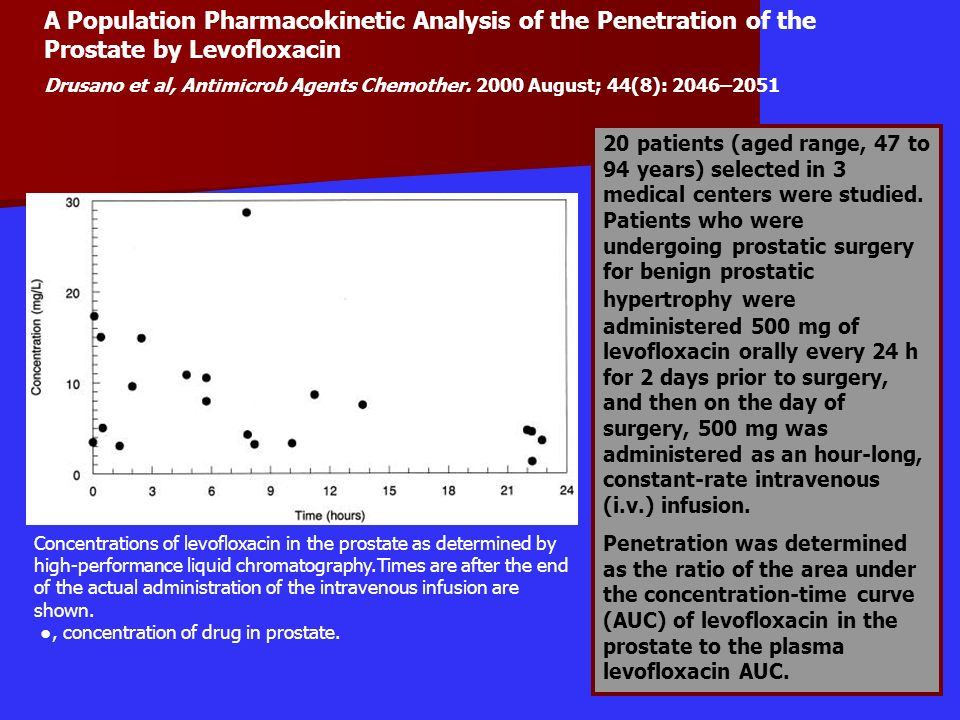 Concentrations of levofloxacin in the prostate as determined by high-performance liquid chromatography.Times are after the end of the actual administr