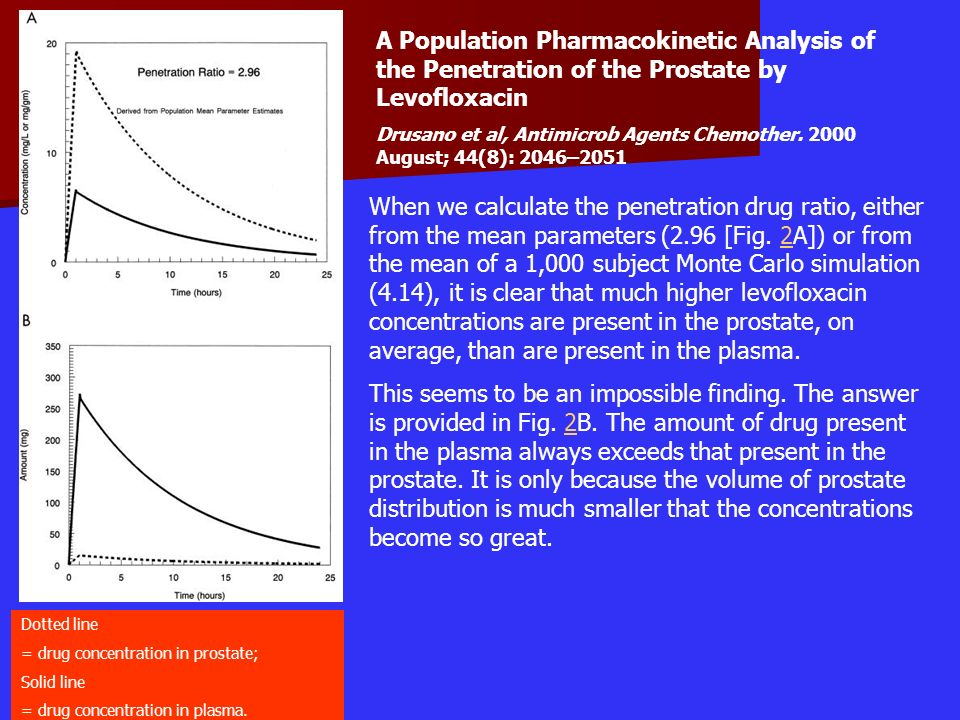 Dotted line = drug concentration in prostate; Solid line = drug concentration in plasma. A Population Pharmacokinetic Analysis of the Penetration of t