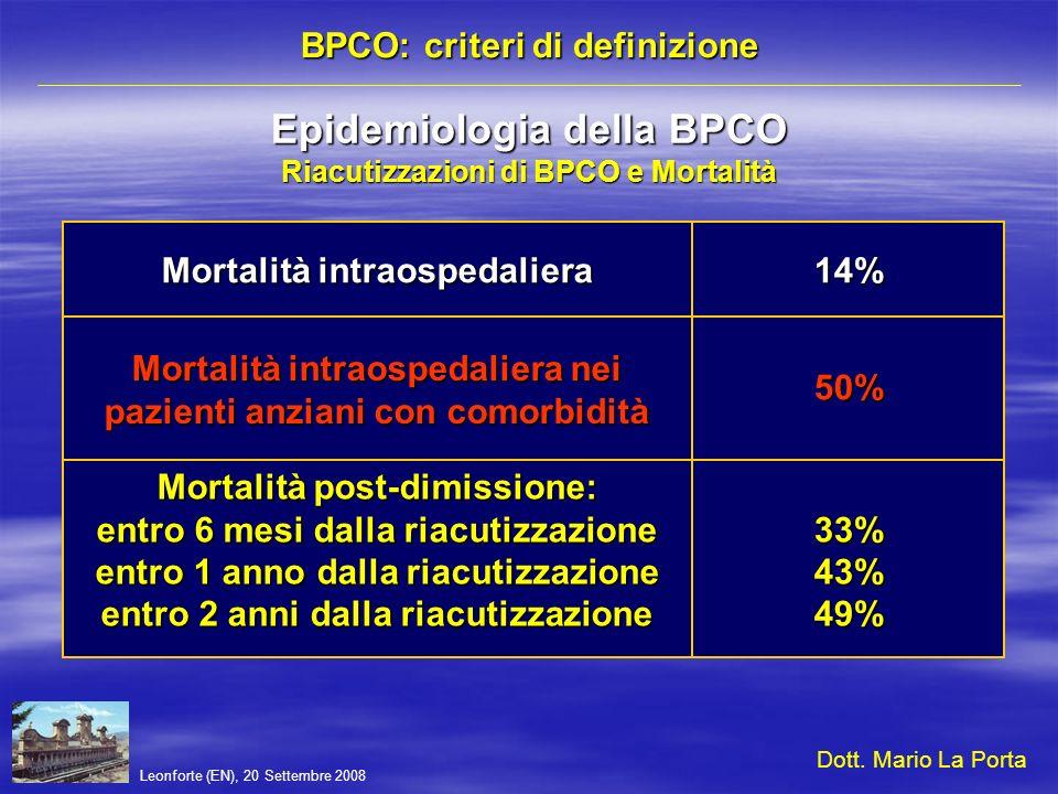 Leonforte (EN), 20 Settembre 2008 BPCO: criteri di definizione Epidemiologia della BPCO Principali cause di morte 1263109714 Cardiopatie ischemiche Malattie cerebrovascolari BPCOPolmoniti Tumori del polmone Incidenti stradali Tubercolosi Tumore dello stomaco 12345678 Dott.
