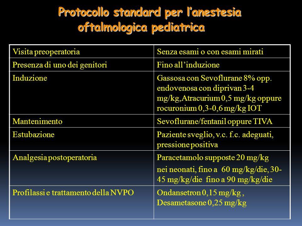 Protocollo standard per lanestesia oftalmologica pediatrica Visita preoperatoriaSenza esami o con esami mirati Presenza di uno dei genitoriFino allinduzione InduzioneGassosa con Sevoflurane 8% opp.