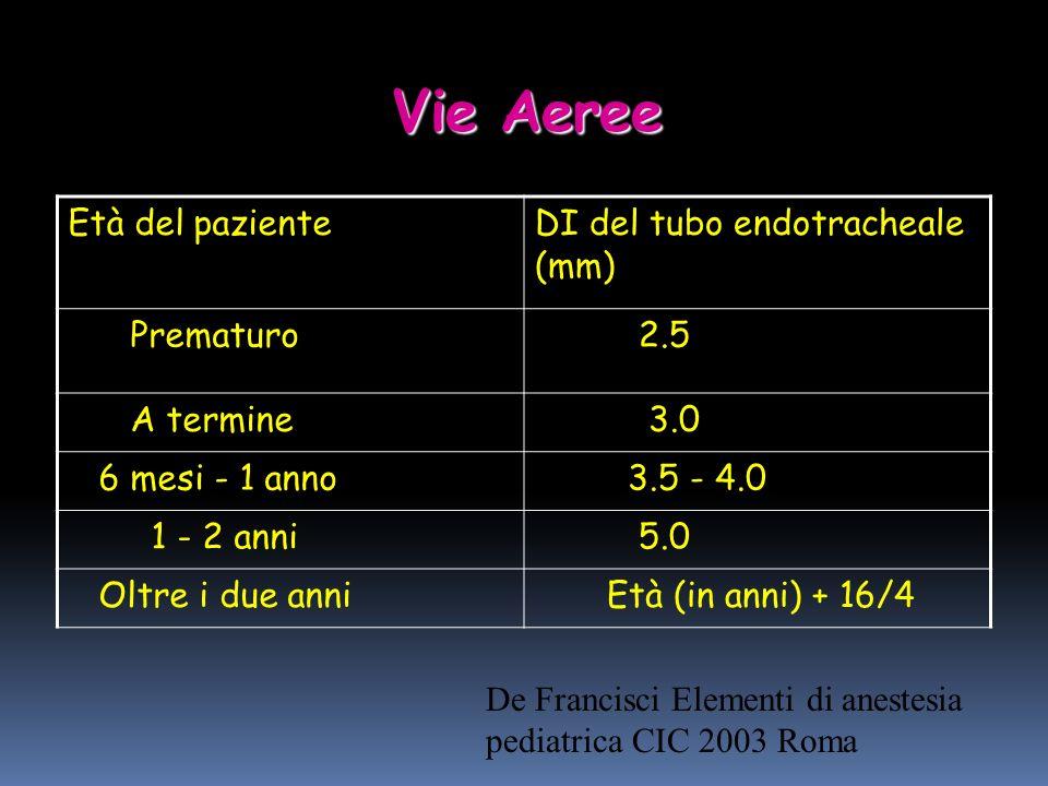 Vie Aeree Età del pazienteDI del tubo endotracheale (mm) Prematuro 2.5 A termine 3.0 6 mesi - 1 anno 3.5 - 4.0 1 - 2 anni 5.0 Oltre i due anni Età (in anni) + 16/4 De Francisci Elementi di anestesia pediatrica CIC 2003 Roma