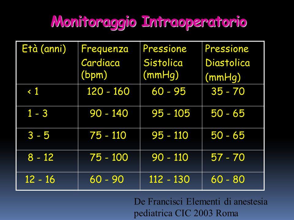 Monitoraggio Intraoperatorio Età (anni)Frequenza Cardiaca (bpm) Pressione Sistolica (mmHg) Pressione Diastolica (mmHg) < 1 120 - 160 60 - 95 35 - 70 1 - 3 90 - 140 95 - 105 50 - 65 3 - 5 75 - 110 95 - 110 50 - 65 8 - 12 75 - 100 90 - 110 57 - 70 12 - 16 60 - 90 112 - 130 60 - 80 De Francisci Elementi di anestesia pediatrica CIC 2003 Roma