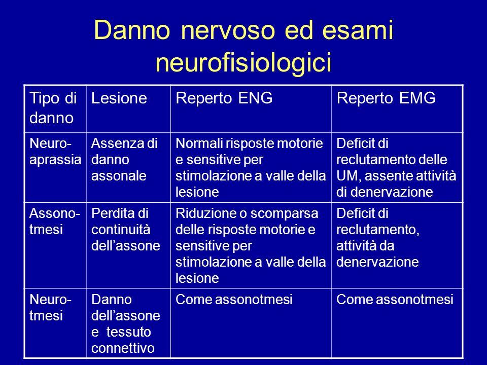 Danno nervoso ed esami neurofisiologici Tipo di danno LesioneReperto ENGReperto EMG Neuro- aprassia Assenza di danno assonale Normali risposte motorie