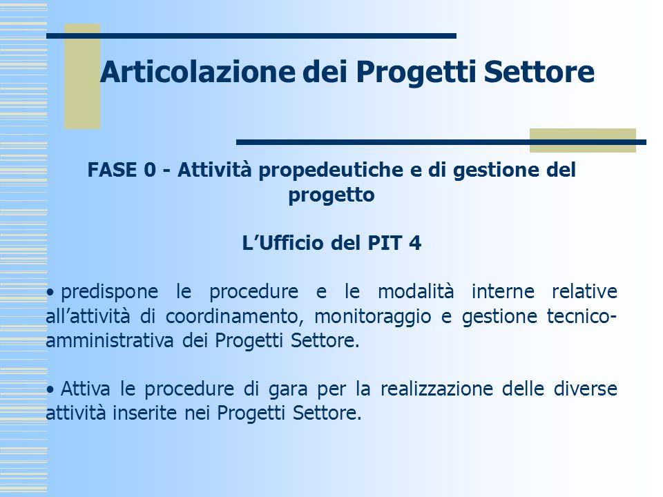 Articolazione dei Progetti Settore FASE 0 - Attività propedeutiche e di gestione del progetto LUfficio del PIT 4 predispone le procedure e le modalità interne relative allattività di coordinamento, monitoraggio e gestione tecnico- amministrativa dei Progetti Settore.