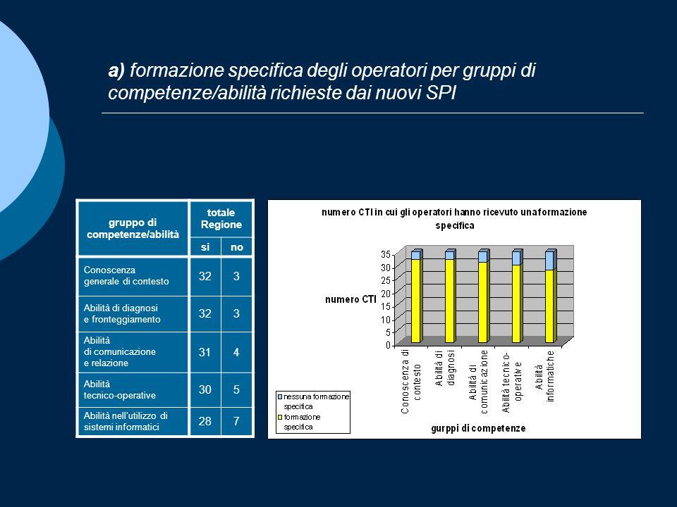 a) formazione specifica degli operatori per gruppi di competenze/abilità richieste dai nuovi SPI gruppo di competenze/abilità totale Regione sino Cono