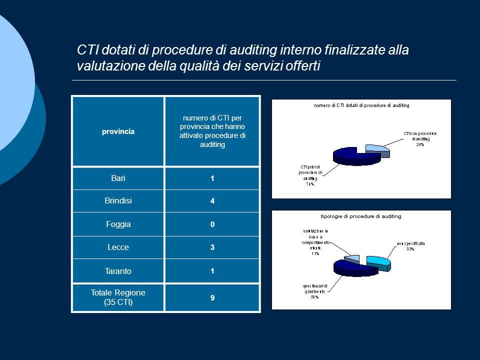 CTI dotati di procedure di auditing interno finalizzate alla valutazione della qualità dei servizi offerti provincia numero di CTI per provincia che h