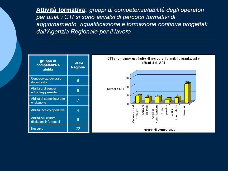 Attività formativa: gruppi di competenze/abilità degli operatori per quali i CTI si sono avvalsi di percorsi formativi di aggiornamento, riqualificazi