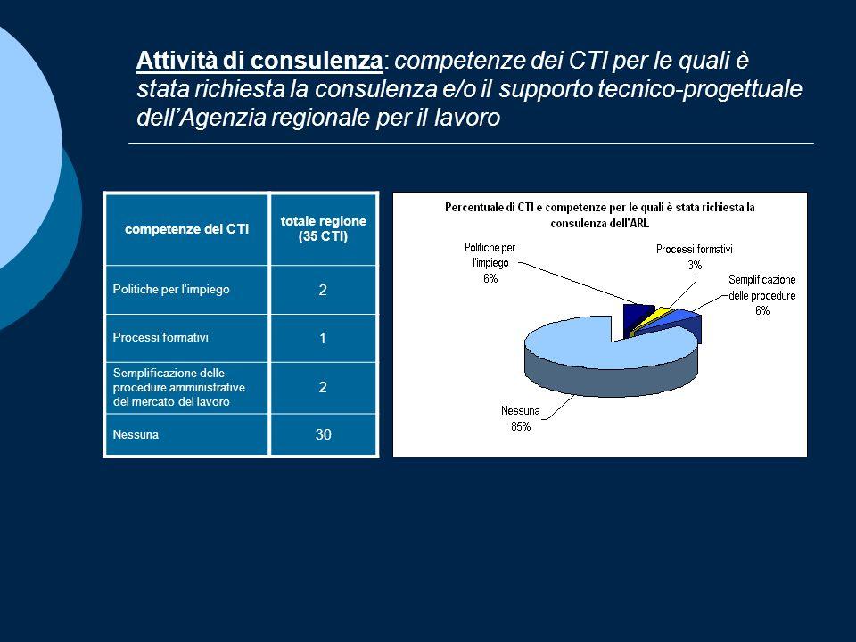 Attività di consulenza: competenze dei CTI per le quali è stata richiesta la consulenza e/o il supporto tecnico-progettuale dellAgenzia regionale per