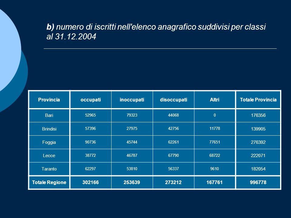 b) numero di iscritti nell'elenco anagrafico suddivisi per classi al 31.12.2004 ProvinciaoccupatiinoccupatidisoccupatiAltriTotale Provincia Bari 52965