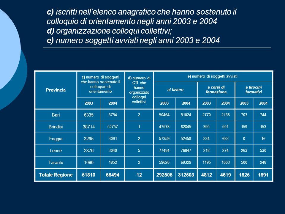c) iscritti nellelenco anagrafico che hanno sostenuto il colloquio di orientamento negli anni 2003 e 2004 d) organizzazione colloqui collettivi; e) nu
