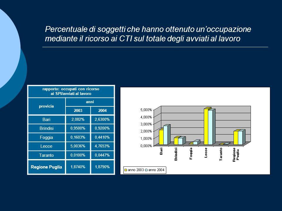 Percentuale di soggetti che hanno ottenuto unoccupazione mediante il ricorso ai CTI sul totale degli avviati al lavoro rapporto: occupati con ricorso ai SPI/avviati al lavoro provicia anni 20032004 Bari 2,082%2,6300% Brindisi 0,9500%0,9200% Foggia 0,1603%0,4410% Lecce 5,0036%4,7653% Taranto 0,0100%0,0447% Regione Puglia 1,8740%1,8790%
