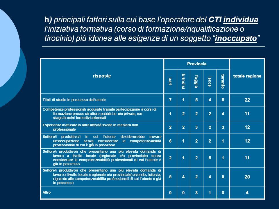 h) principali fattori sulla cui base loperatore del CTI individua liniziativa formativa (corso di formazione/riqualificazione o tirocinio) più idonea