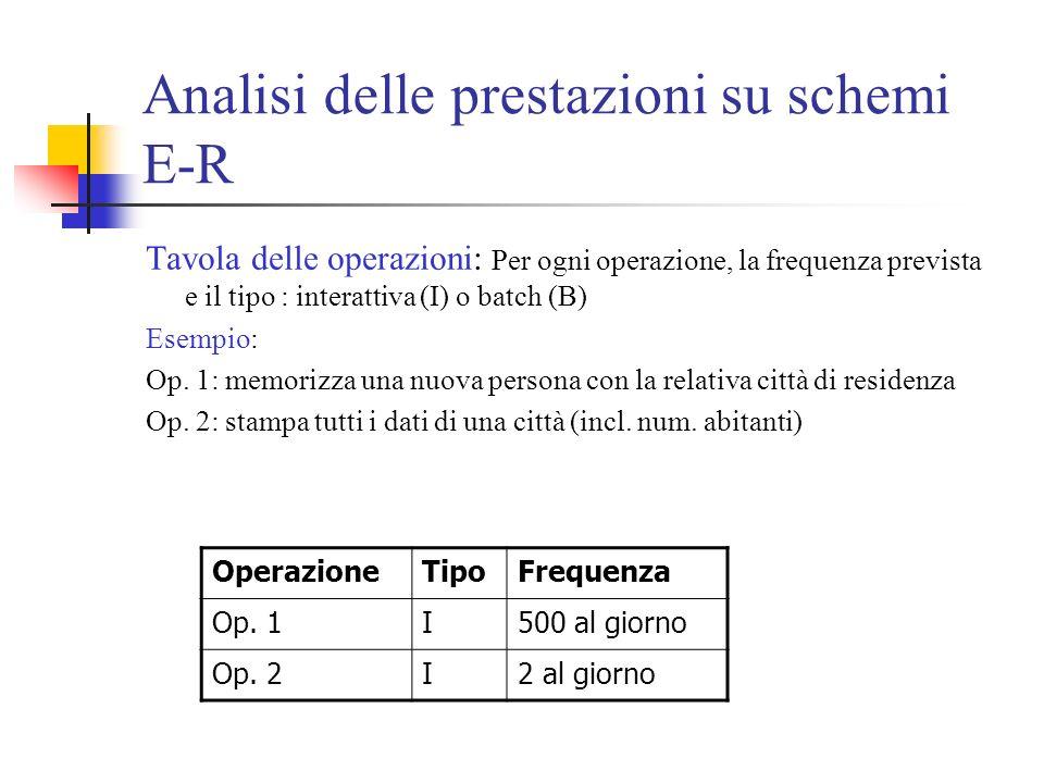 Analisi delle prestazioni su schemi E-R Tavola delle operazioni: Per ogni operazione, la frequenza prevista e il tipo : interattiva (I) o batch (B) Esempio: Op.