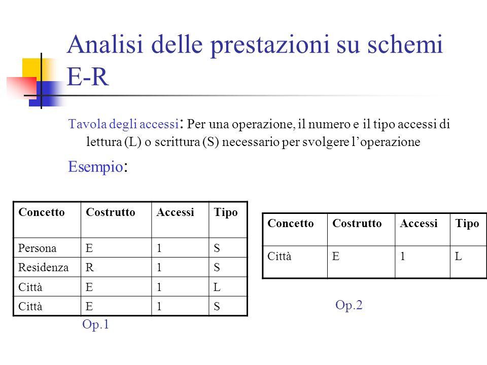 Analisi delle prestazioni su schemi E-R Tavola degli accessi : Per una operazione, il numero e il tipo accessi di lettura (L) o scrittura (S) necessario per svolgere loperazione Esempio : ConcettoCostruttoAccessiTipo PersonaE1S ResidenzaR1S CittàE1L E1S ConcettoCostruttoAccessiTipo CittàE1L Op.1 Op.2