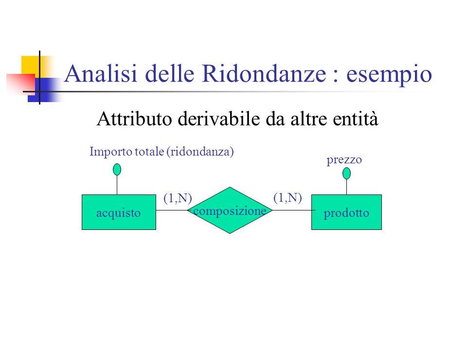 Analisi delle Ridondanze : esempio Attributo derivabile da altre entità acquistoprodotto composizione (1,N) prezzo Importo totale (ridondanza)