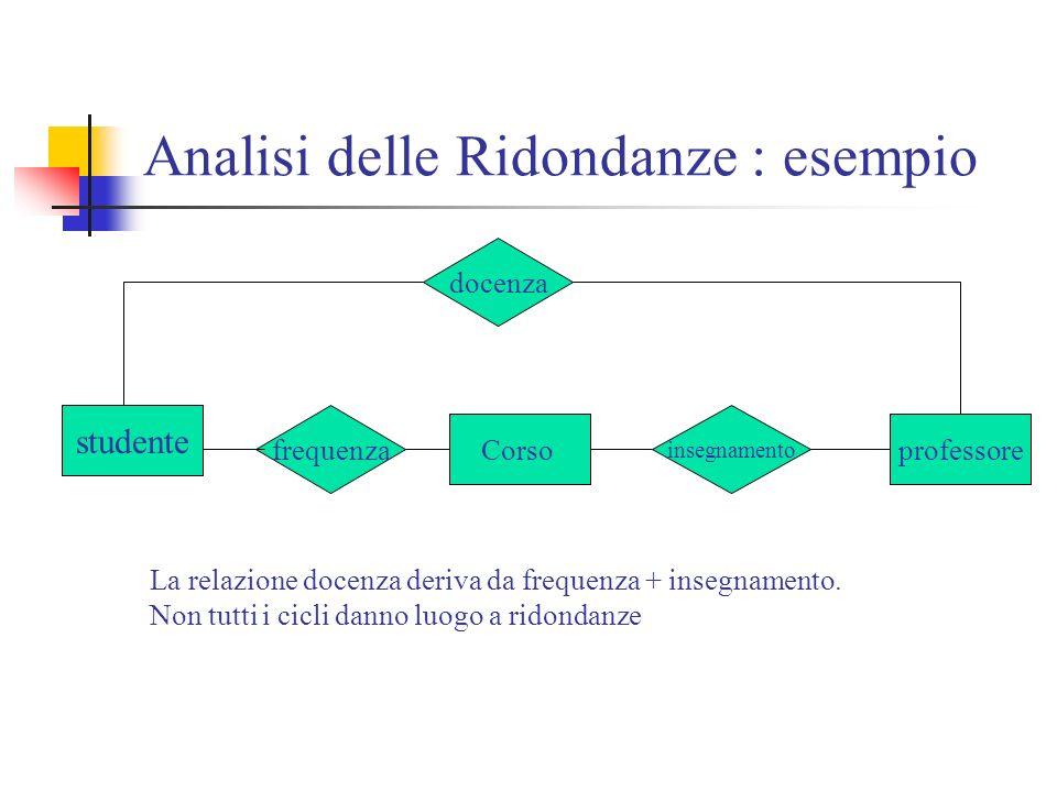Analisi delle Ridondanze : esempio studente professoreCorso frequenza insegnamento docenza La relazione docenza deriva da frequenza + insegnamento. No