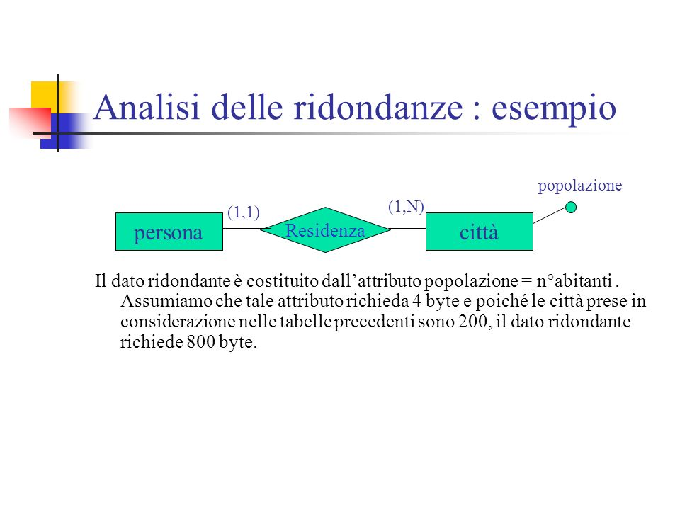 Analisi delle ridondanze : esempio Il dato ridondante è costituito dallattributo popolazione = n°abitanti. Assumiamo che tale attributo richieda 4 byt