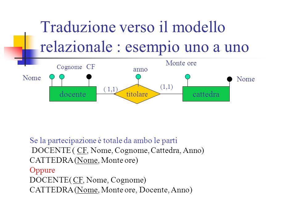 Traduzione verso il modello relazionale : esempio uno a uno docentecattedra titolare Nome Cognome CF anno Monte ore Nome ( 1,1) Se la partecipazione è