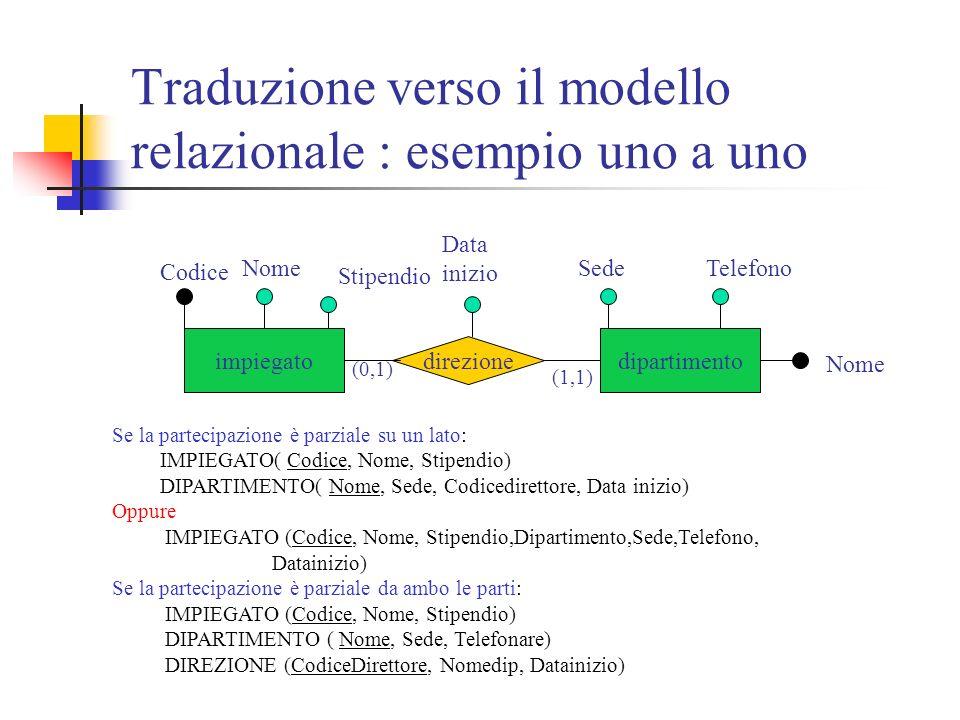 Traduzione verso il modello relazionale : esempio uno a uno impiegatodipartimento direzione Stipendio Data inizio SedeTelefono Nome Codice (0,1) (1,1) Se la partecipazione è parziale su un lato: IMPIEGATO( Codice, Nome, Stipendio) DIPARTIMENTO( Nome, Sede, Codicedirettore, Data inizio) Oppure IMPIEGATO (Codice, Nome, Stipendio,Dipartimento,Sede,Telefono, Datainizio) Se la partecipazione è parziale da ambo le parti: IMPIEGATO (Codice, Nome, Stipendio) DIPARTIMENTO ( Nome, Sede, Telefonare) DIREZIONE (CodiceDirettore, Nomedip, Datainizio)