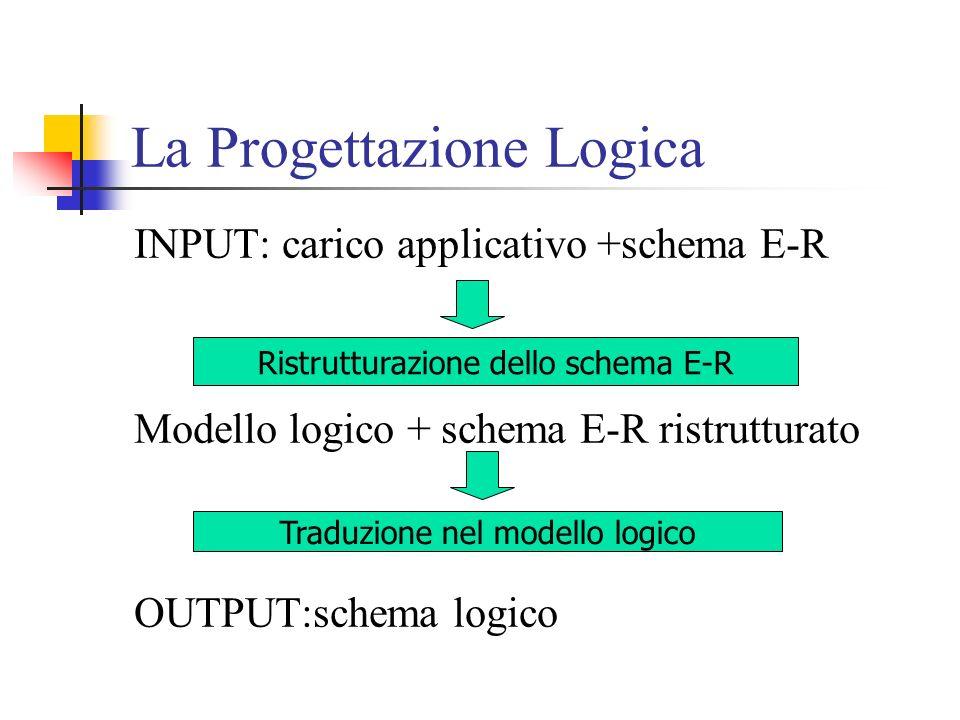 La Progettazione Logica INPUT: carico applicativo +schema E-R Modello logico + schema E-R ristrutturato OUTPUT:schema logico Ristrutturazione dello schema E-R Traduzione nel modello logico