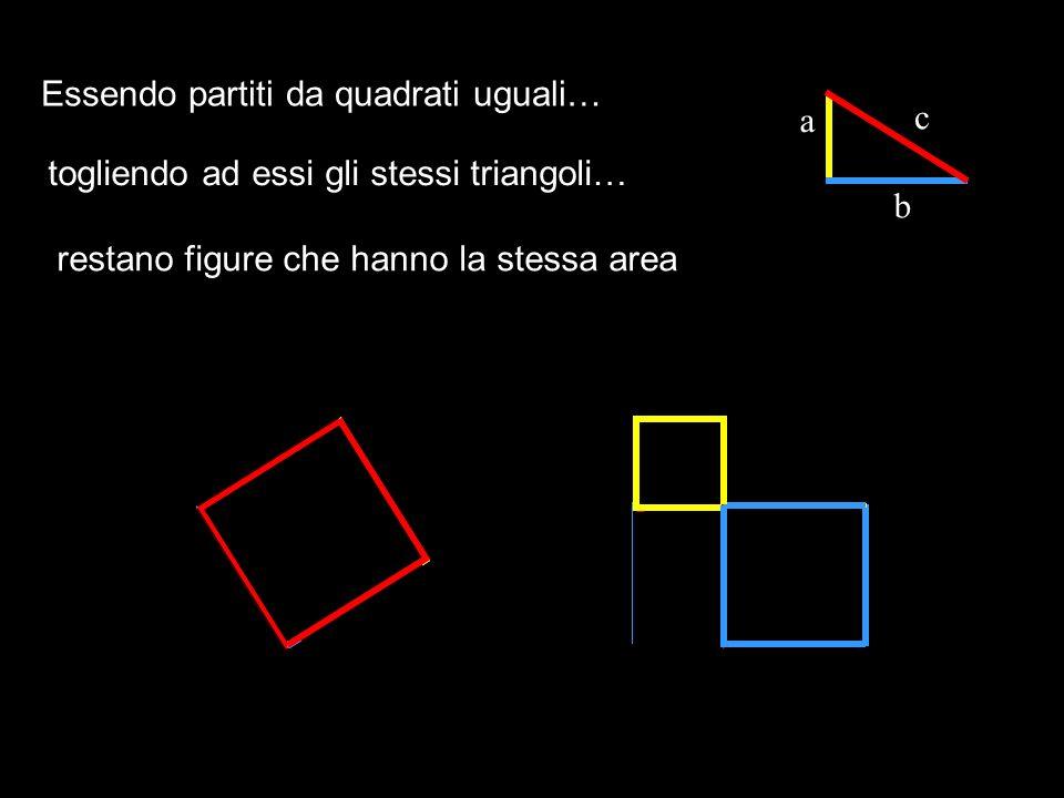 Poiché larea di un quadrato è uguale a lato x lato, risulta: Area del quadrato rosso = c x c = c 2 Area del quadrato giallo = a x a = a 2 Area del quadrato blu = b x b = b 2 a c b