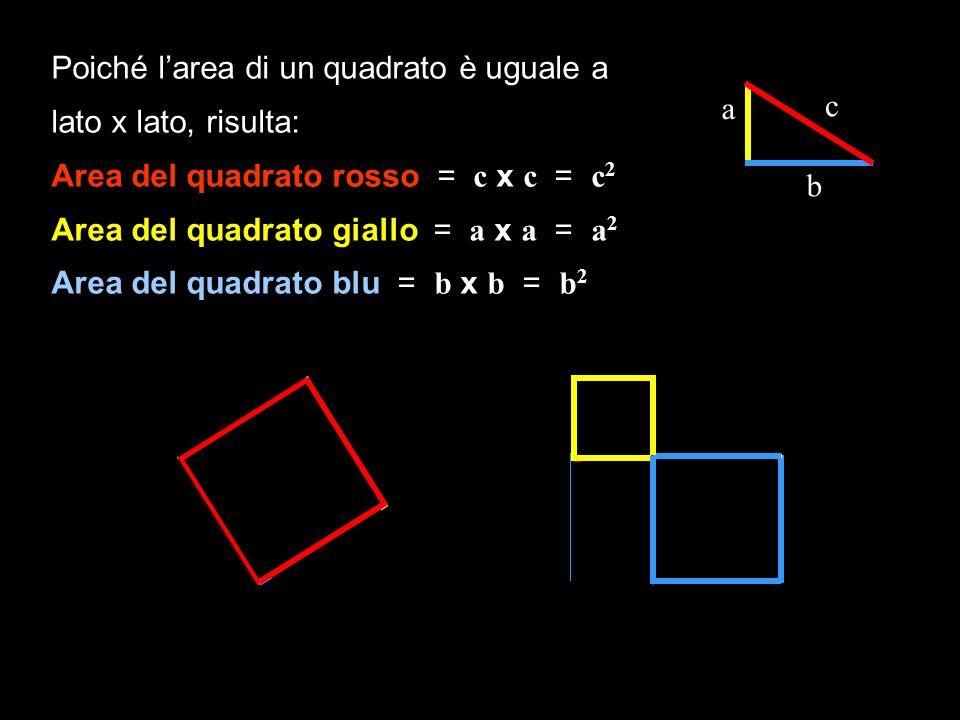 Poiché larea di un quadrato è uguale a lato x lato, risulta: Area del quadrato rosso = c x c = c 2 Area del quadrato giallo = a x a = a 2 Area del qua