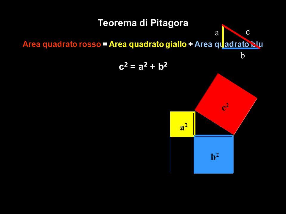 Teorema di Pitagora Area quadrato rosso = Area quadrato giallo + Area quadrato blu c 2 = a 2 + b 2 a c b c2c2 a2a2 b2b2