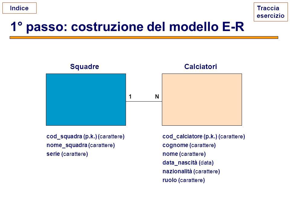 1° passo: costruzione del modello E-R Traccia esercizio 1N cod_squadra (p.k.) (carattere) nome_squadra (carattere) serie (carattere) cod_calciatore (p