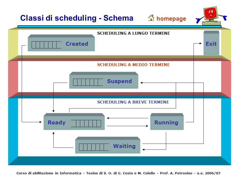 Classi di scheduling - Schema homepage SCHEDULING A MEDIO TERMINE Suspend Exit SCHEDULING A LUNGO TERMINE Created Running Ready SCHEDULING A BREVE TER