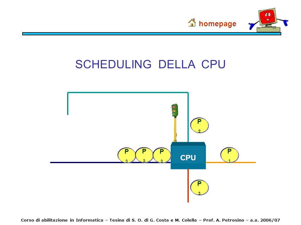 SCHEDULING DELLA CPU homepage Corso di abilitazione in Informatica – Tesina di S. O. di G. Costa e M. Colella – Prof. A. Petrosino – a.a. 2006/07 CPU