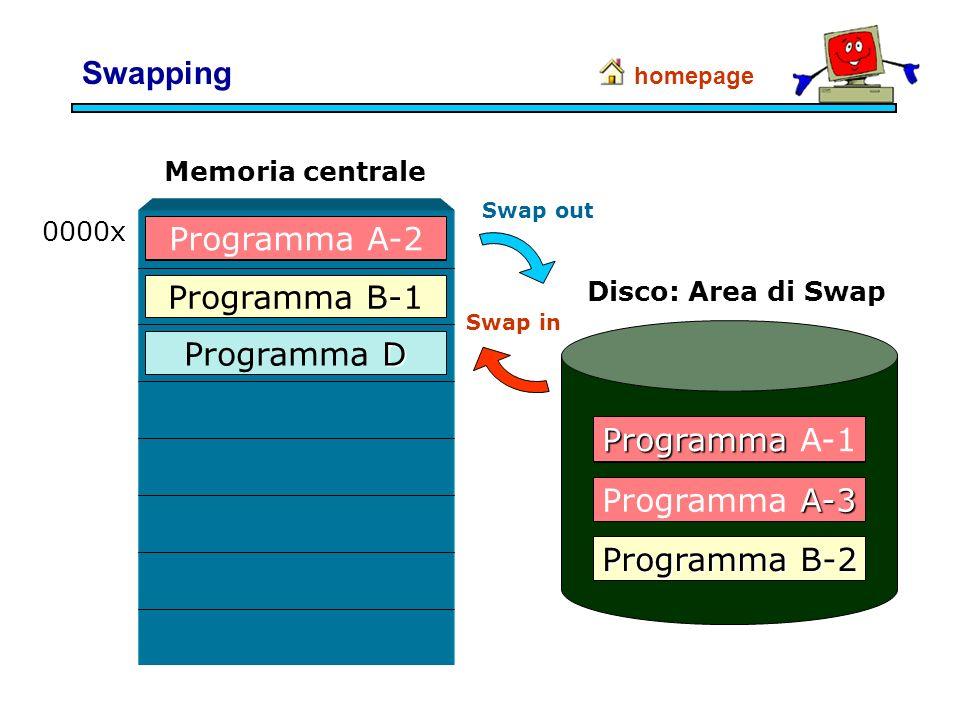 D Programma D Memoria centrale 0000x Programma A-1 Programma B-1 Programma Programma A-2 A-3 Programma A-3 Programma B-2 Disco: Area di Swap Swapping