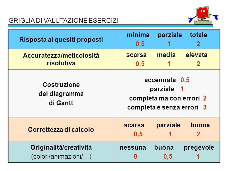 GRIGLIA DI VALUTAZIONE ESERCIZI Risposta ai quesiti proposti minima parziale totale 0,5 1 2 Accuratezza/meticolosità risolutiva scarsa media elevata 0
