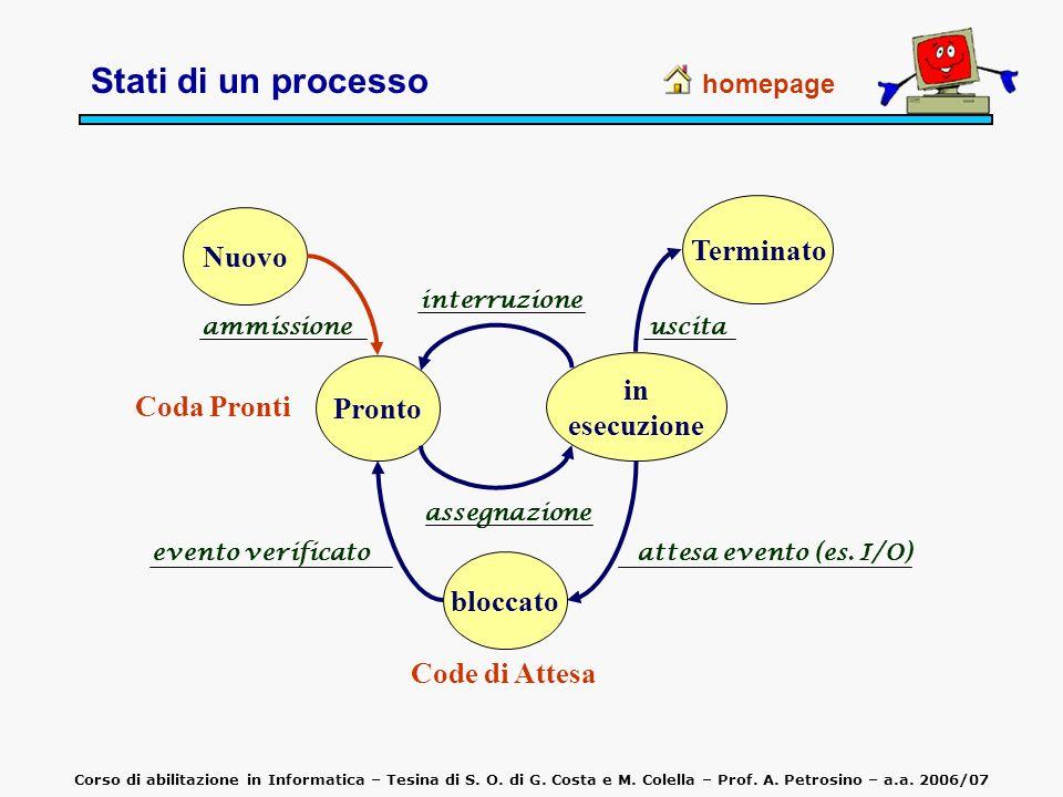 homepage Corso di abilitazione in Informatica – Tesina di S. O. di G. Costa e M. Colella – Prof. A. Petrosino – a.a. 2006/07 Stati di un processo Nuov