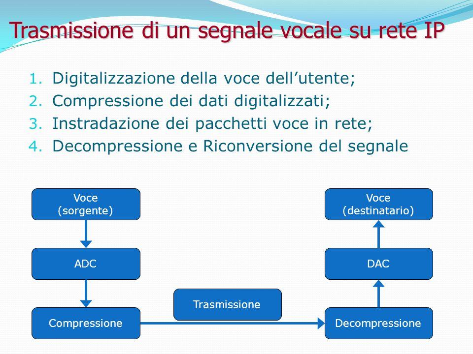 Trasmissione di un segnale vocale su rete IP 1.Digitalizzazione della voce dellutente; 2.