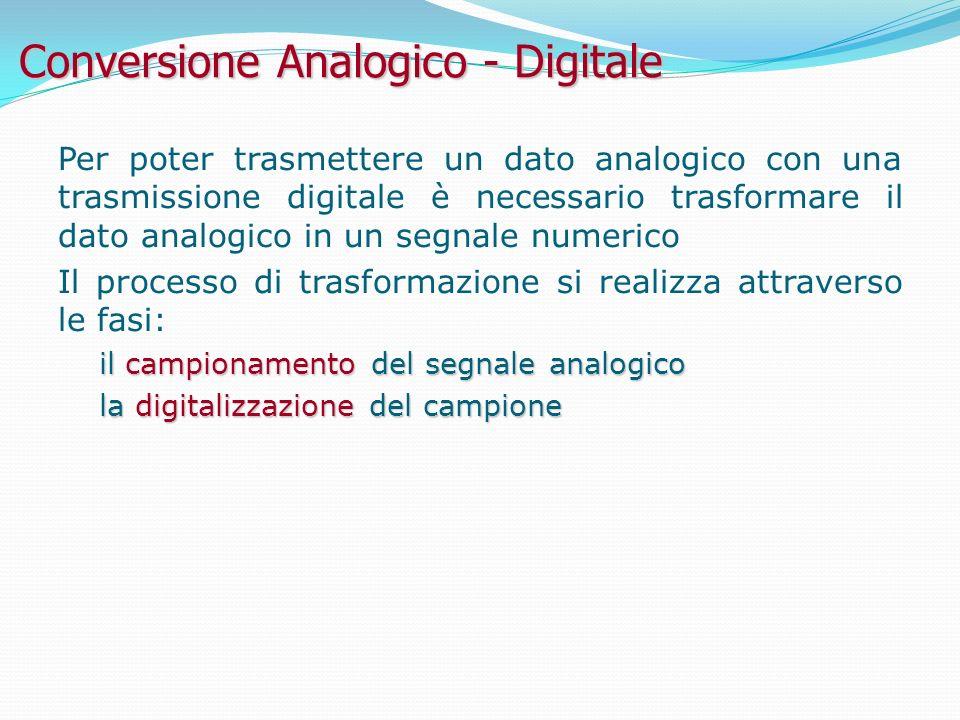 Conversione Analogico - Digitale Per poter trasmettere un dato analogico con una trasmissione digitale è necessario trasformare il dato analogico in un segnale numerico Il processo di trasformazione si realizza attraverso le fasi: il campionamento del segnale analogico la digitalizzazione del campione