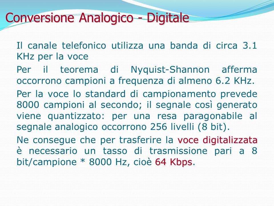 Conversione Analogico - Digitale Il canale telefonico utilizza una banda di circa 3.1 KHz per la voce Per il teorema di Nyquist-Shannon afferma occorrono campioni a frequenza di almeno 6.2 KHz.