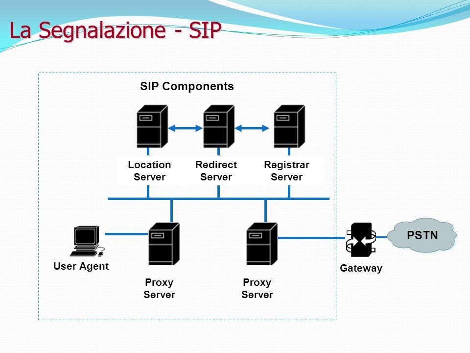 La Segnalazione - SIP Redirect Server Location Server Registrar Server User Agent Proxy Server Gateway PSTN SIP Components Proxy Server
