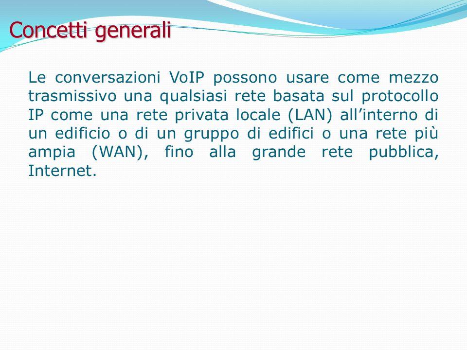 Concetti generali Le conversazioni VoIP possono usare come mezzo trasmissivo una qualsiasi rete basata sul protocollo IP come una rete privata locale (LAN) allinterno di un edificio o di un gruppo di edifici o una rete più ampia (WAN), fino alla grande rete pubblica, Internet.