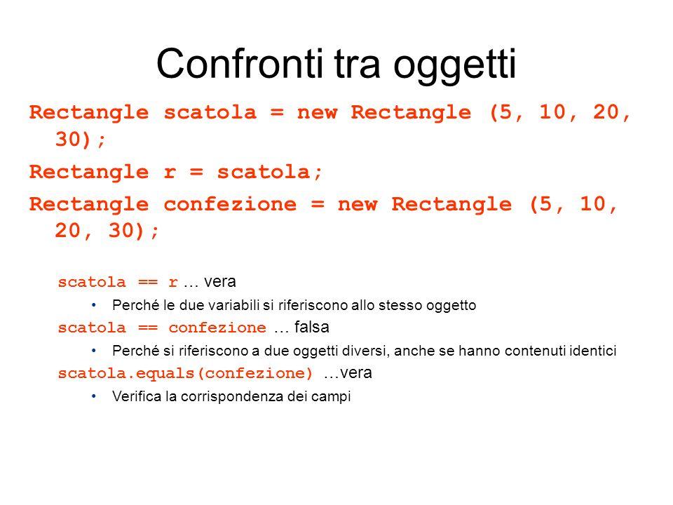 Confronti tra oggetti Rectangle scatola = new Rectangle (5, 10, 20, 30); Rectangle r = scatola; Rectangle confezione = new Rectangle (5, 10, 20, 30); scatola == r … vera Perché le due variabili si riferiscono allo stesso oggetto scatola == confezione … falsa Perché si riferiscono a due oggetti diversi, anche se hanno contenuti identici scatola.equals(confezione) …vera Verifica la corrispondenza dei campi