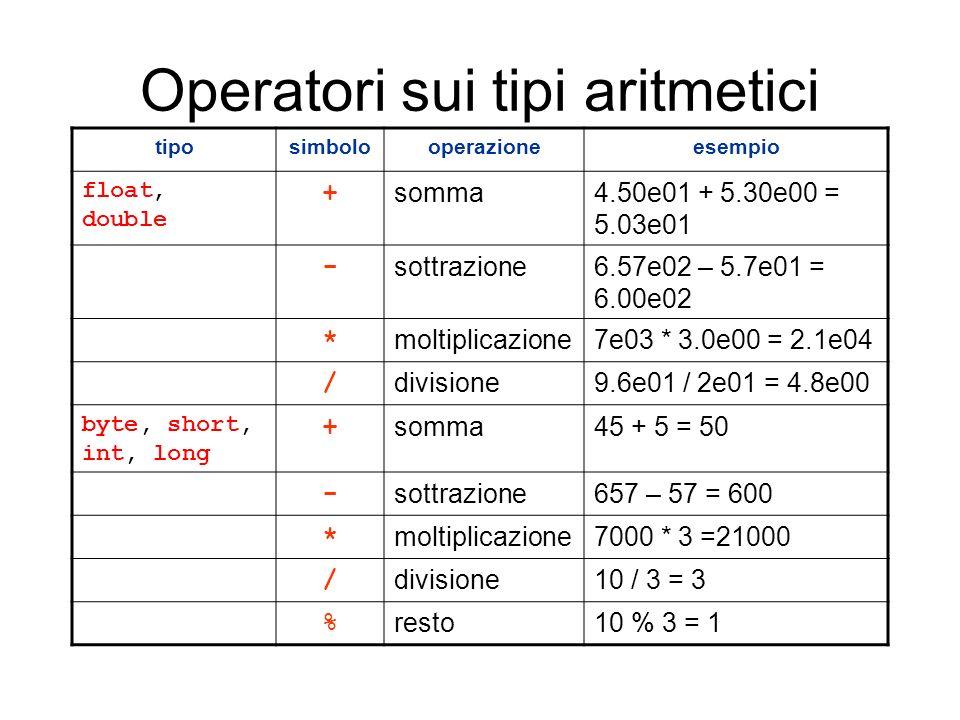 Operatori sui tipi aritmetici tiposimbolooperazioneesempio float, double + somma4.50e01 + 5.30e00 = 5.03e01 - sottrazione6.57e02 – 5.7e01 = 6.00e02 *