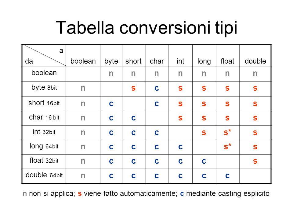 Tabella conversioni tipi a dabooleanbyteshortcharintlongfloatdouble boolean nnnnnnn byte 8bit nscssss short 16bit nccssss char 16 bit nccssss int 32bi