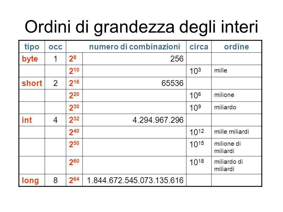 Ordini di grandezza degli interi tipooccnumero di combinazionicircaordine byte12828 256 2 10 10 3 mille short22 16 65536 2 20 10 6 milione 2 30 10 9 m