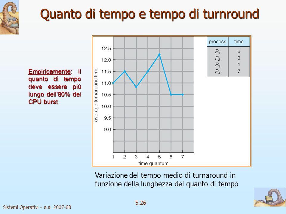 Sistemi Operativi a.a. 2007-08 5.26 Quanto di tempo e tempo di turnround Empiricamente: il quanto di tempo deve essere più lungo dell80% dei CPU burst