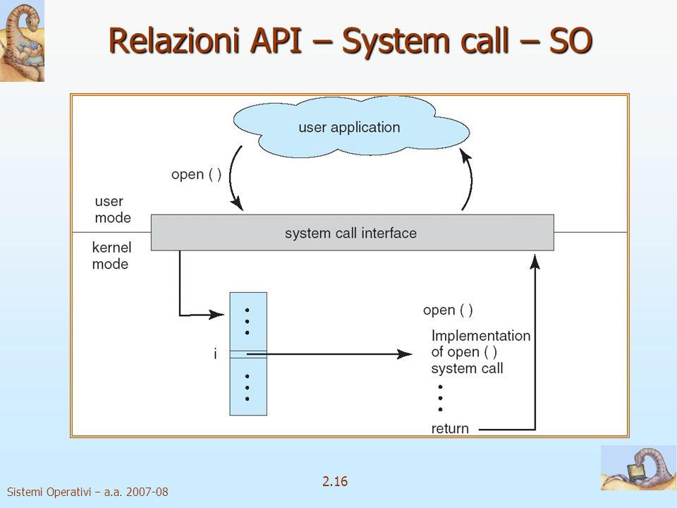 2.16 Sistemi Operativi a.a. 2007-08 Relazioni API – System call – SO