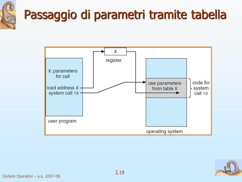 2.19 Sistemi Operativi a.a. 2007-08 Passaggio di parametri tramite tabella